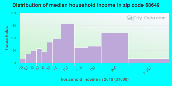 Zip code 68649 household income distribution in 2009