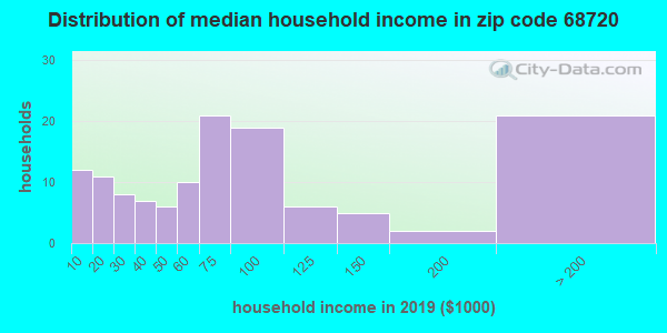 Zip code 68720 household income distribution in 2009