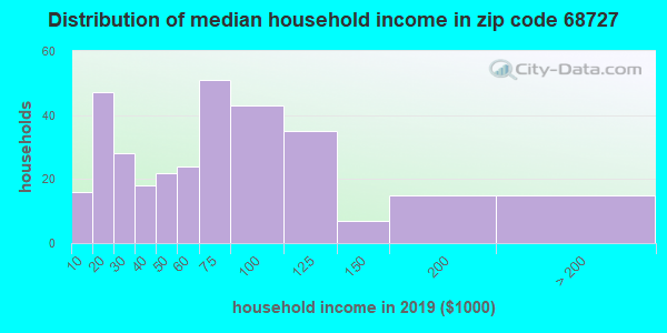 Zip code 68727 household income distribution in 2009