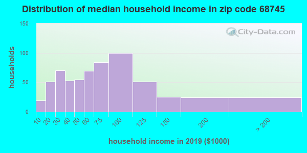 Zip code 68745 household income distribution in 2009