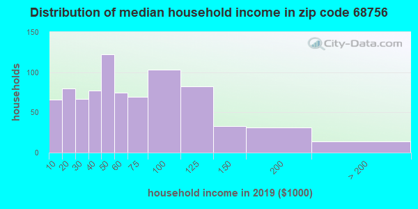 Zip code 68756 household income distribution in 2009