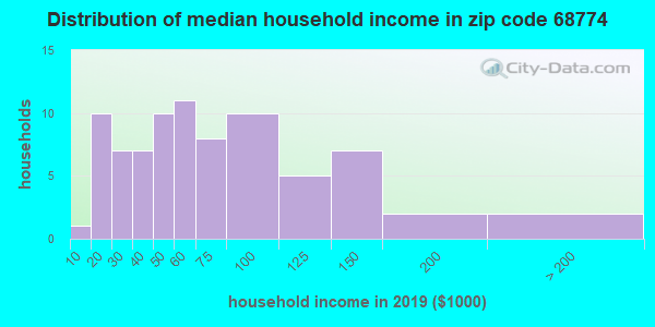 Zip code 68774 household income distribution in 2009