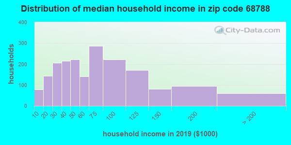 Zip code 68788 household income distribution in 2009