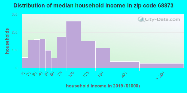 Zip code 68873 household income distribution in 2009