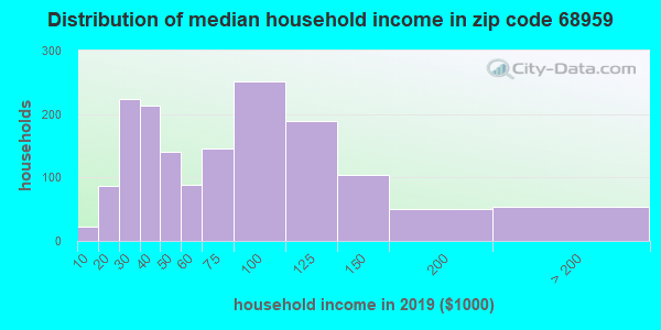 Zip code 68959 household income distribution in 2016