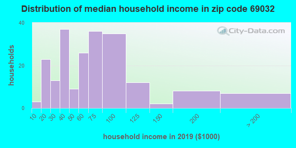 Zip code 69032 household income distribution in 2009