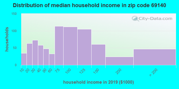 Zip code 69140 household income distribution in 2009
