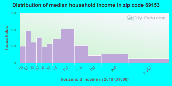 Zip code 69153 household income distribution in 2009