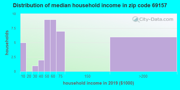 Zip code 69157 household income distribution in 2009
