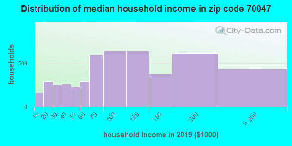 Zip code 70047 household income distribution in 2009