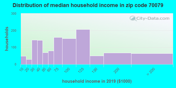 Zip code 70079 household income distribution in 2009