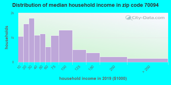 Zip code 70094 household income distribution in 2009