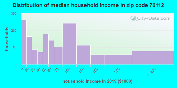 Zip code 70112 household income distribution in 2009