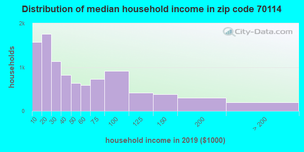 Zip code 70114 household income distribution in 2009