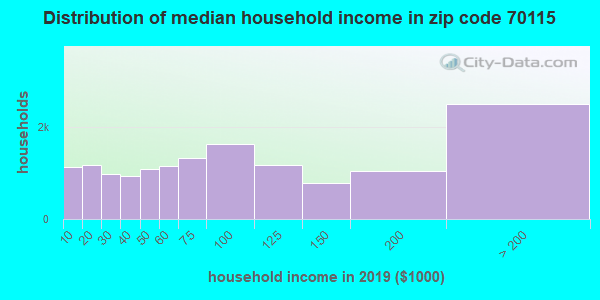 Zip code 70115 household income distribution in 2009