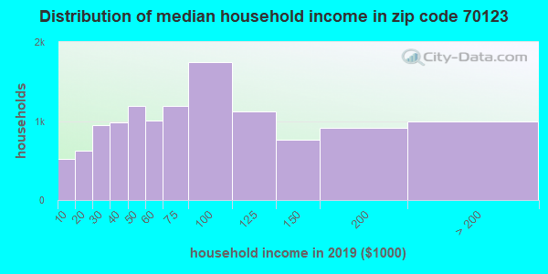 Zip code 70123 household income distribution in 2009