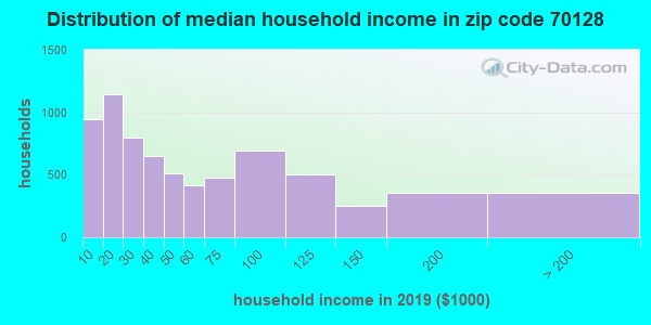 Zip code 70128 household income distribution in 2009