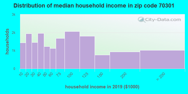 Zip code 70301 household income distribution in 2009