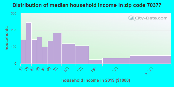 Zip code 70377 household income distribution in 2009