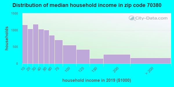 Zip code 70380 household income distribution in 2009