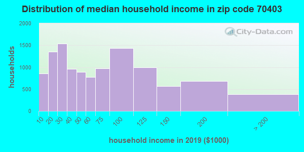 Zip code 70403 household income distribution in 2009