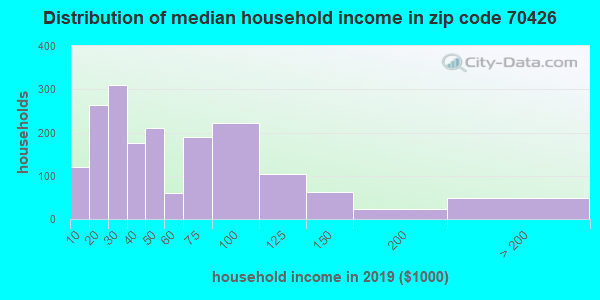 Zip code 70426 household income distribution in 2009
