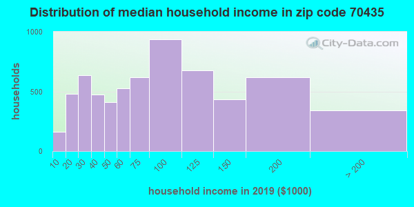 Zip code 70435 household income distribution in 2009