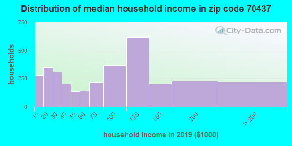 Zip code 70437 household income distribution in 2009