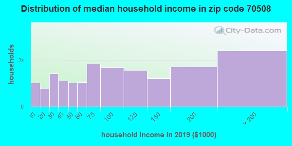 Zip code 70508 household income distribution in 2009