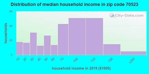 Zip code 70523 household income distribution in 2015