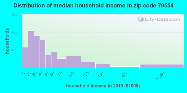 Zip code 70554 household income distribution in 2009