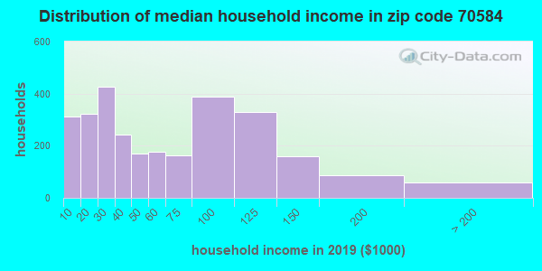 Zip code 70584 household income distribution in 2009