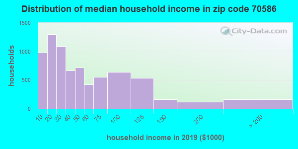 Zip code 70586 household income distribution in 2009