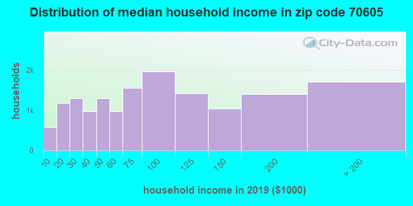 Zip code 70605 household income distribution in 2009