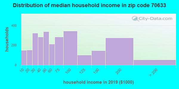 Zip code 70633 household income distribution in 2009