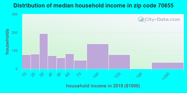 Zip code 70655 household income distribution in 2009