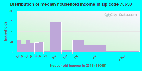 Zip code 70658 household income distribution in 2009