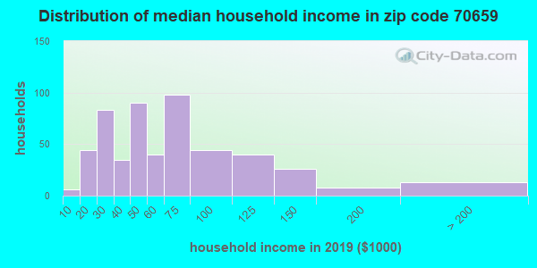 Zip code 70659 household income distribution in 2009
