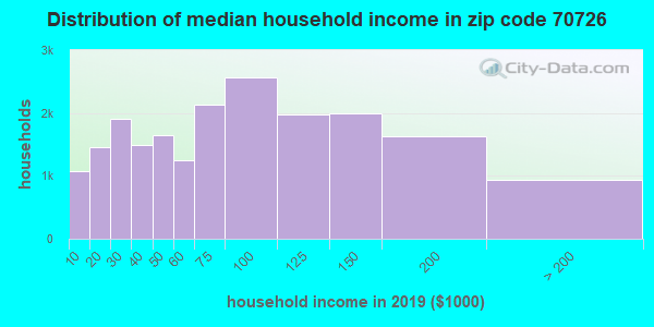 Zip code 70726 household income distribution in 2009