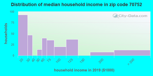 Zip code 70752 household income distribution in 2009