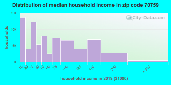 Zip code 70759 household income distribution in 2009