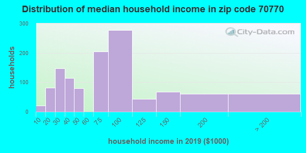Zip code 70770 household income distribution in 2009