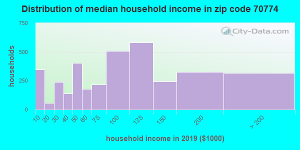Zip code 70774 household income distribution in 2009