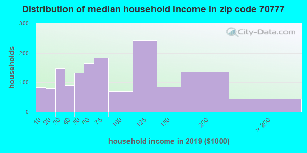 Zip code 70777 household income distribution in 2009