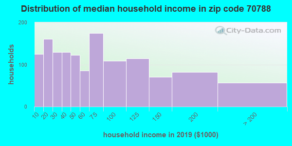 Zip code 70788 household income distribution in 2009