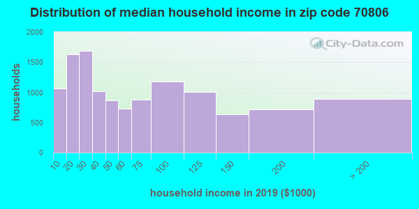 Zip code 70806 household income distribution in 2009