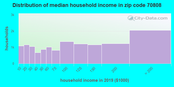 Zip code 70808 household income distribution in 2009