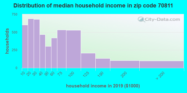 Zip code 70811 household income distribution in 2009