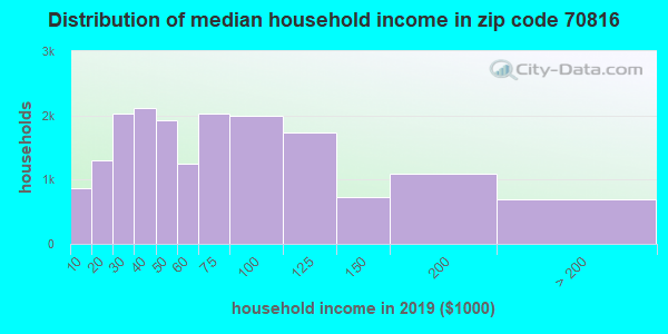 Zip code 70816 household income distribution in 2009