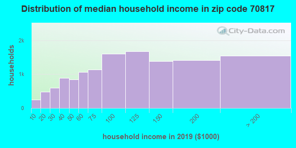Zip code 70817 household income distribution in 2009